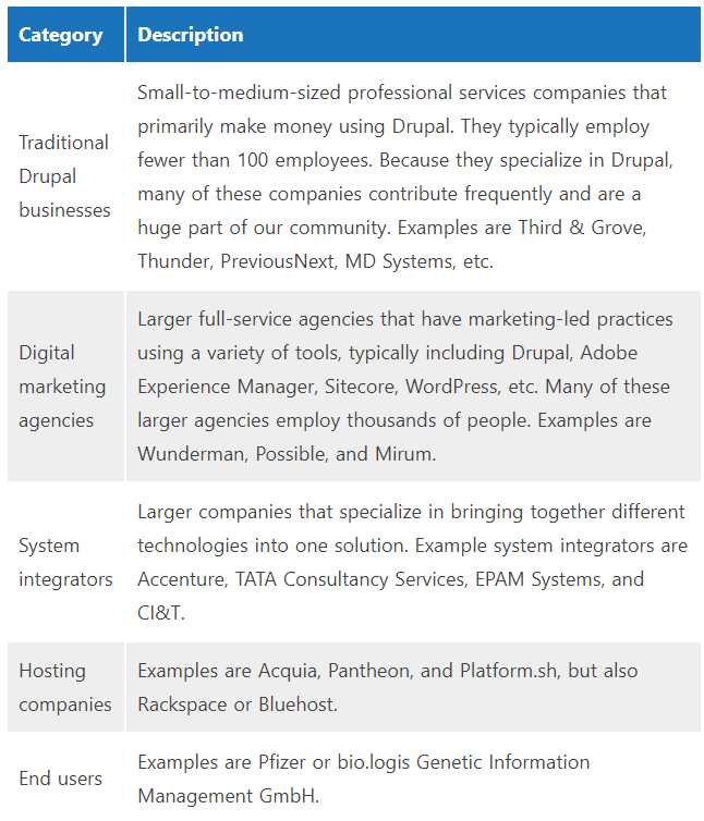 A variety of different types of companies are active in Drupal's ecosystem